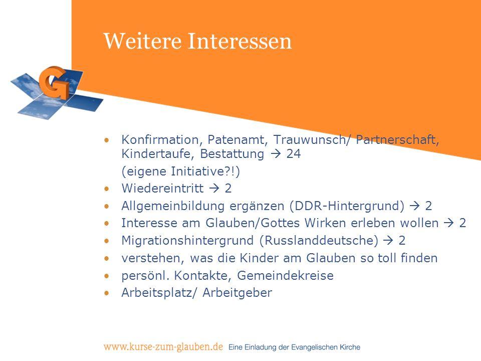 Weitere Interessen Konfirmation, Patenamt, Trauwunsch/ Partnerschaft, Kindertaufe, Bestattung 24 (eigene Initiative?!) Wiedereintritt 2 Allgemeinbildu