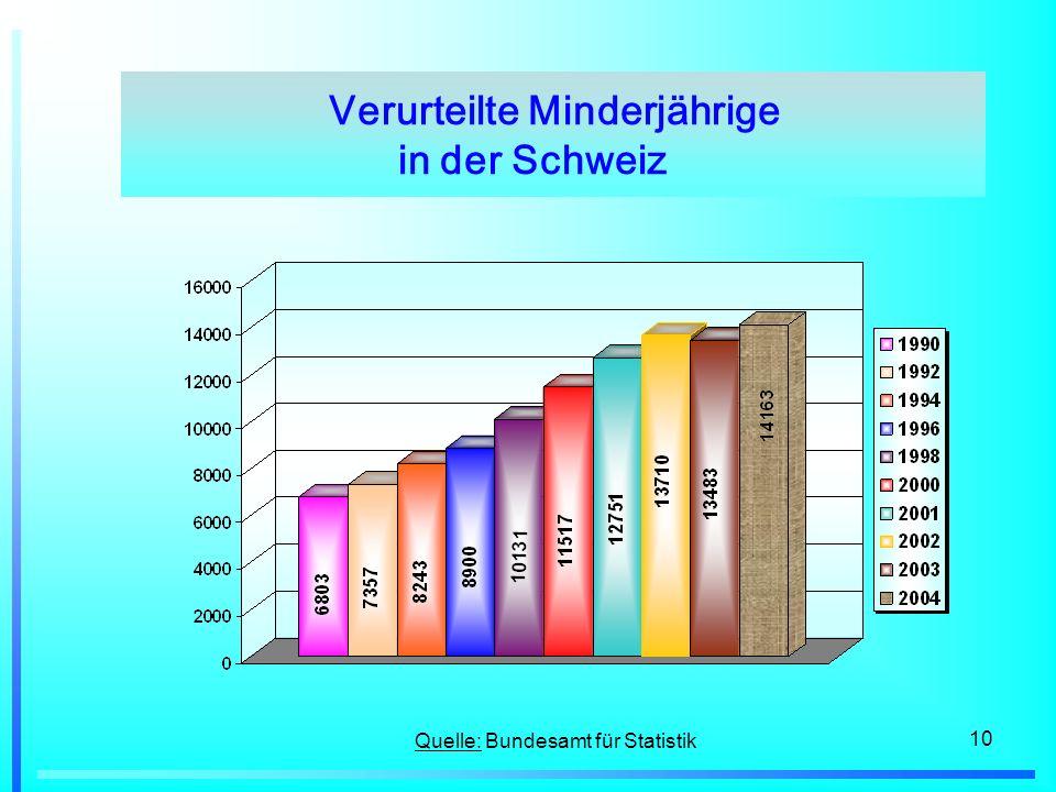 10 Quelle: Bundesamt für Statistik Verurteilte Minderjährige in der Schweiz