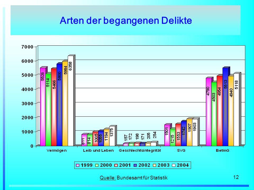 12 Arten der begangenen Delikte Quelle: Bundesamt für Statistik