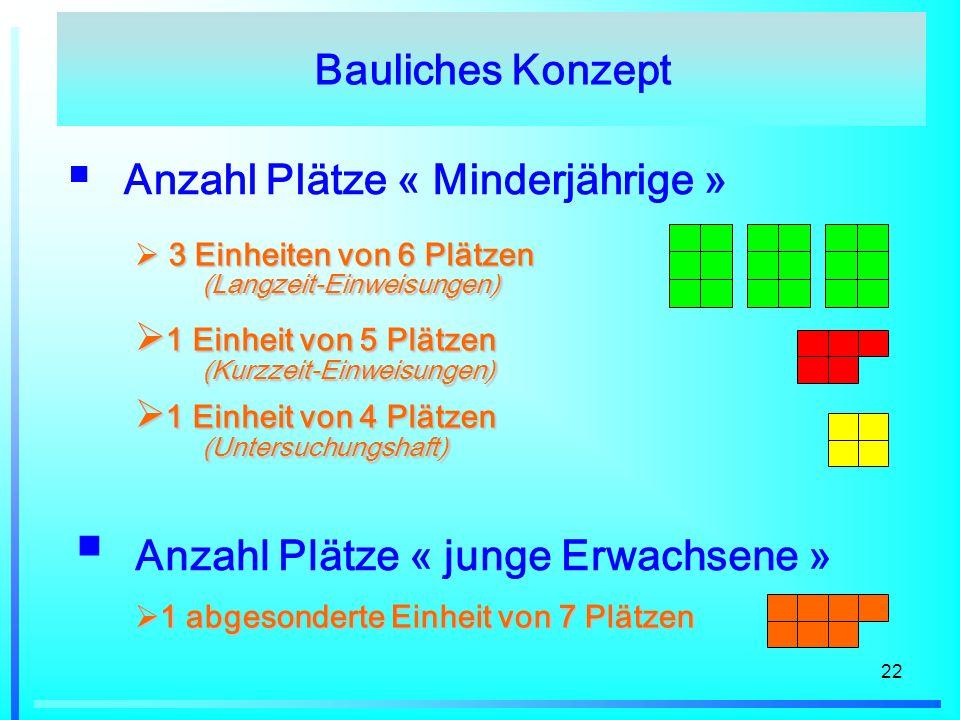 22 Anzahl Plätze « Minderjährige » 3 Einheiten von 6 Plätzen (Langzeit-Einweisungen) 3 Einheiten von 6 Plätzen (Langzeit-Einweisungen) 1 Einheit von 5