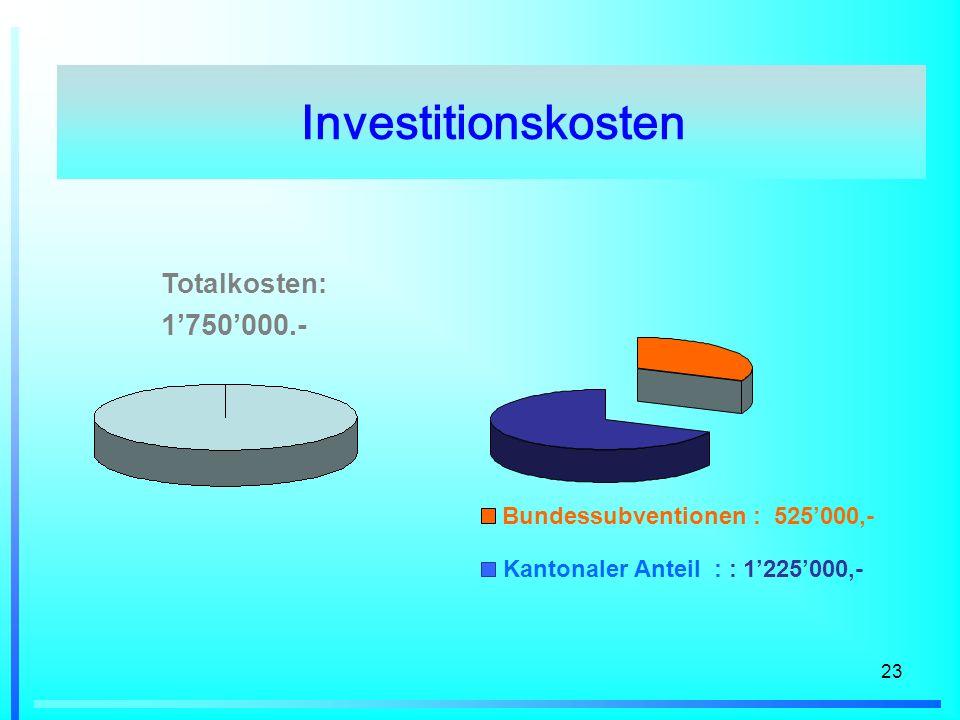 23 Bundessubventionen : 525000,- Kantonaler Anteil : : 1225000,- Investitionskosten Totalkosten: 1750000.-