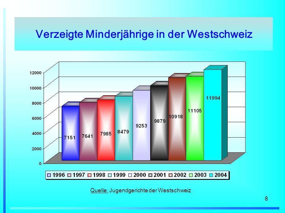 8 Quelle: Jugendgerichte der Westschweiz Verzeigte Minderjährige in der Westschweiz