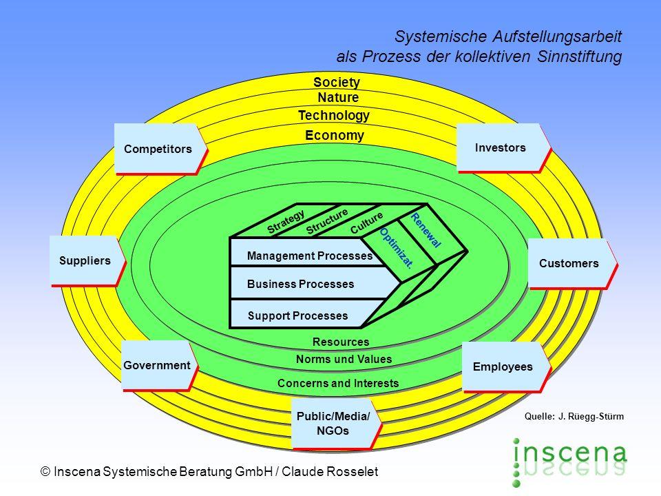 © Inscena Systemische Beratung GmbH / Claude Rosselet Systemische Aufstellungsarbeit als Prozess der kollektiven Sinnstiftung Society Technology Econo