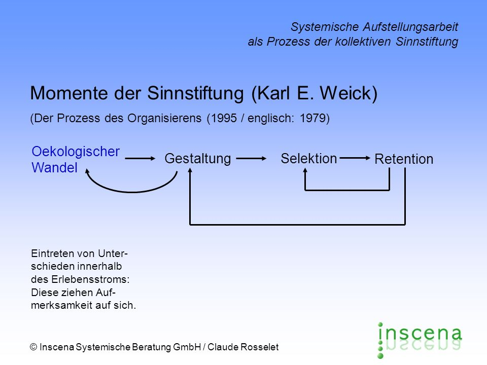 © Inscena Systemische Beratung GmbH / Claude Rosselet Systemische Aufstellungsarbeit als Prozess der kollektiven Sinnstiftung Der Prozess des Organisierens (2) Wandel statt Stabilität ist die Regel in jeder Organisation S.
