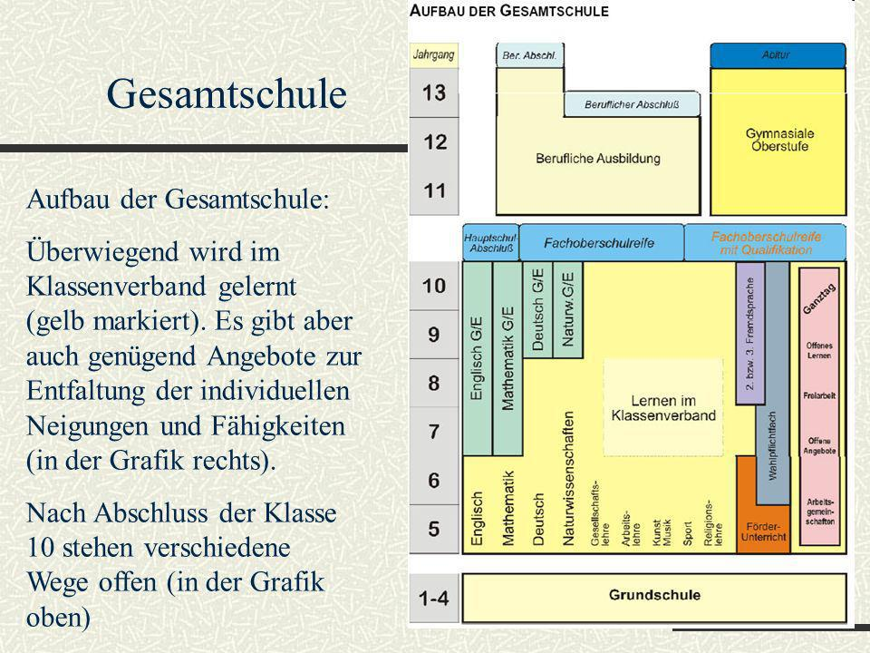 Aufbau der Gesamtschule: Überwiegend wird im Klassenverband gelernt (gelb markiert). Es gibt aber auch genügend Angebote zur Entfaltung der individuel