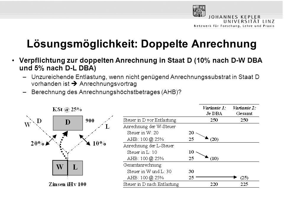 Lösungsmöglichkeit: Doppelte Anrechnung Verpflichtung zur doppelten Anrechnung in Staat D (10% nach D-W DBA und 5% nach D-L DBA) –Unzureichende Entlastung, wenn nicht genügend Anrechnungssubstrat in Staat D vorhanden ist Anrechnungsvortrag –Berechnung des Anrechnungshöchstbetrages (AHB)?