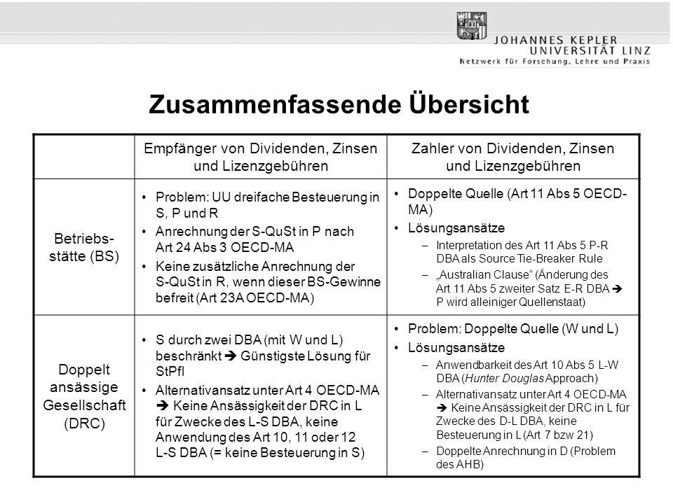 Empfänger von Dividenden, Zinsen und Lizenzgebühren Zahler von Dividenden, Zinsen und Lizenzgebühren Betriebs- stätte (BS) Problem: UU dreifache Besteuerung in S, P und R Anrechnung der S-QuSt in P nach Art 24 Abs 3 OECD-MA Keine zusätzliche Anrechnung der S-QuSt in R, wenn dieser BS-Gewinne befreit (Art 23A OECD-MA) Doppelte Quelle (Art 11 Abs 5 OECD- MA) Lösungsansätze –Interpretation des Art 11 Abs 5 P-R DBA als Source Tie-Breaker Rule –Australian Clause (Änderung des Art 11 Abs 5 zweiter Satz E-R DBA P wird alleiniger Quellenstaat) Doppelt ansässige Gesellschaft (DRC) S durch zwei DBA (mit W und L) beschränkt Günstigste Lösung für StPfl Alternativansatz unter Art 4 OECD-MA Keine Ansässigkeit der DRC in L für Zwecke des L-S DBA, keine Anwendung des Art 10, 11 oder 12 L-S DBA (= keine Besteuerung in S) Problem: Doppelte Quelle (W und L) Lösungsansätze –Anwendbarkeit des Art 10 Abs 5 L-W DBA (Hunter Douglas Approach) –Alternativansatz unter Art 4 OECD-MA Keine Ansässigkeit der DRC in L für Zwecke des D-L DBA, keine Besteuerung in L (Art 7 bzw 21) –Doppelte Anrechnung in D (Problem des AHB)