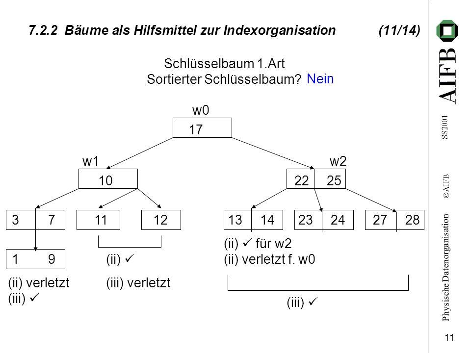 Physische Datenorganisation Ó AIFB SS2001 11 7.2.2 Bäume als Hilfsmittel zur Indexorganisation (11/14) Schlüsselbaum 1.Art Sortierter Schlüsselbaum? w