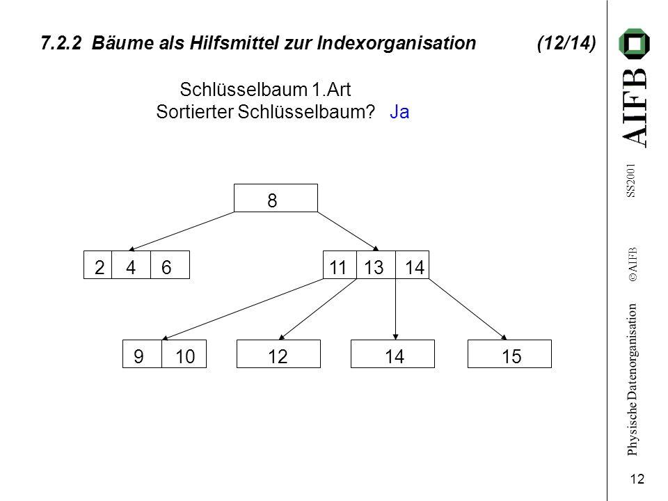 Physische Datenorganisation Ó AIFB SS2001 12 7.2.2 Bäume als Hilfsmittel zur Indexorganisation (12/14) Schlüsselbaum 1.Art Sortierter Schlüsselbaum? 1
