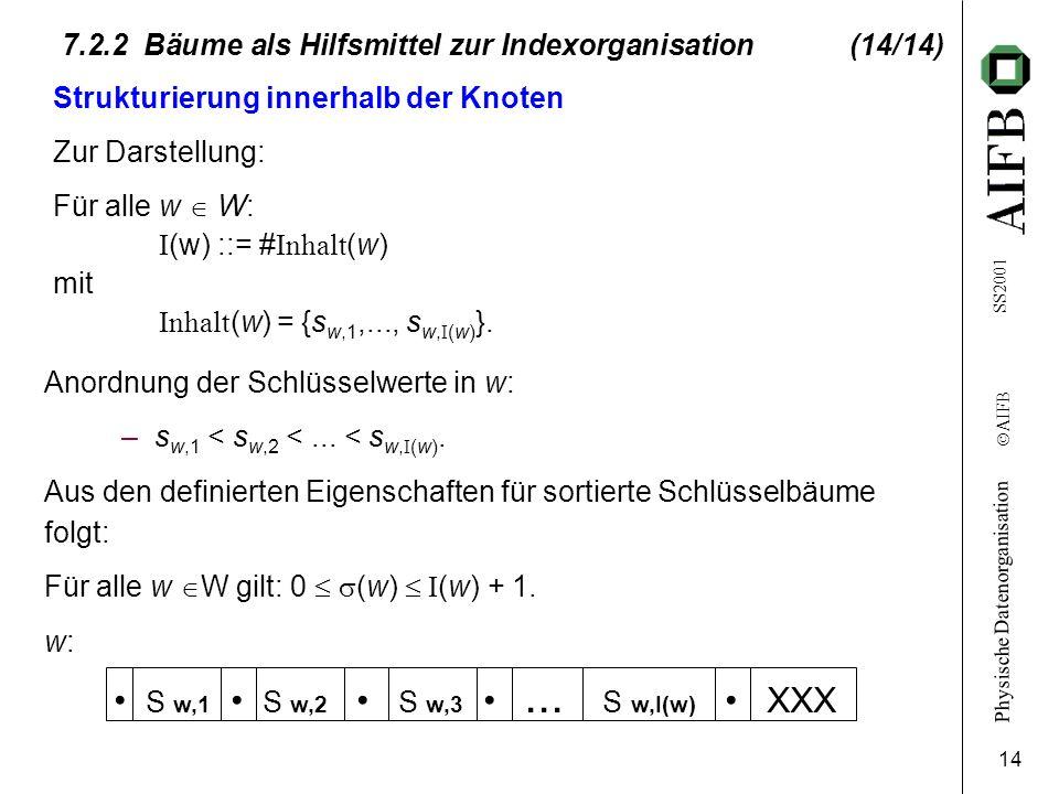 Physische Datenorganisation Ó AIFB SS2001 14 7.2.2 Bäume als Hilfsmittel zur Indexorganisation (14/14) Strukturierung innerhalb der Knoten Zur Darstel