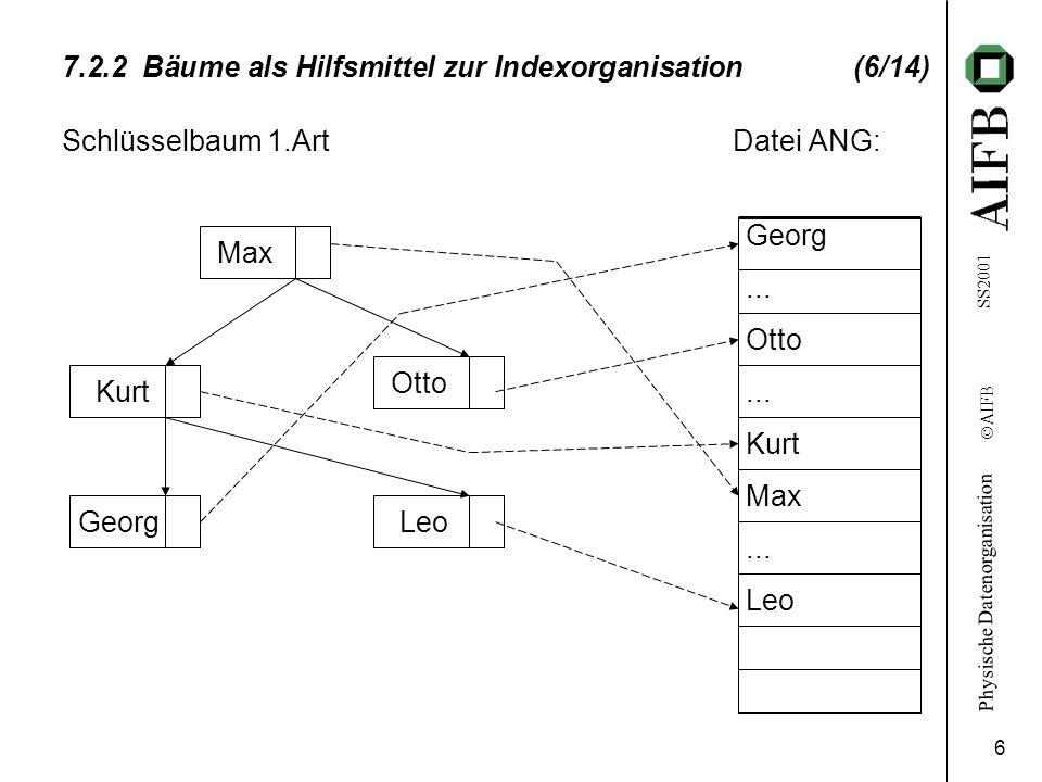 Physische Datenorganisation Ó AIFB SS2001 6 7.2.2 Bäume als Hilfsmittel zur Indexorganisation (6/14) Schlüsselbaum 1.Art Datei ANG: Georg... Otto... K