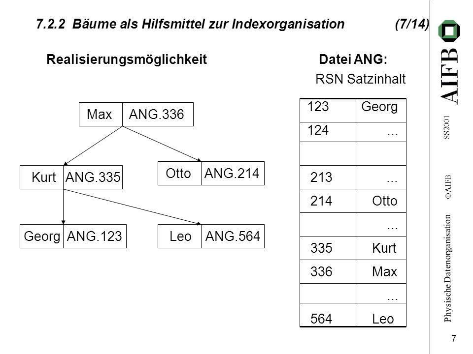 Physische Datenorganisation Ó AIFB SS2001 7 7.2.2 Bäume als Hilfsmittel zur Indexorganisation (7/14) 123 Georg 124... 213... 214 Otto... 335 Kurt 336