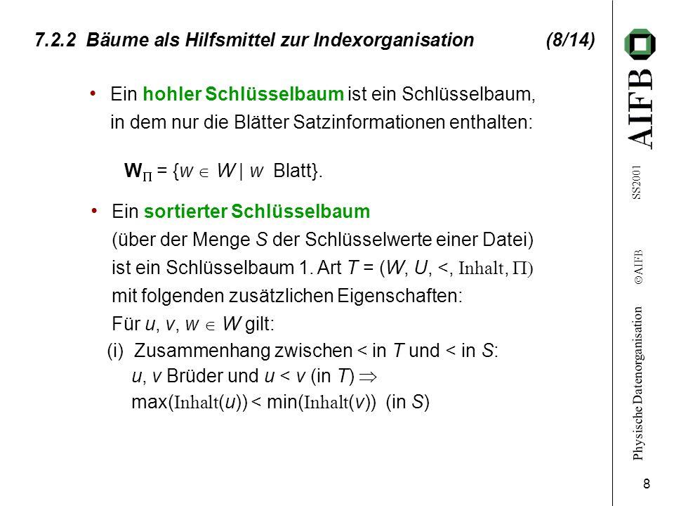 Physische Datenorganisation Ó AIFB SS2001 8 7.2.2 Bäume als Hilfsmittel zur Indexorganisation (8/14) Ein hohler Schlüsselbaum ist ein Schlüsselbaum, i