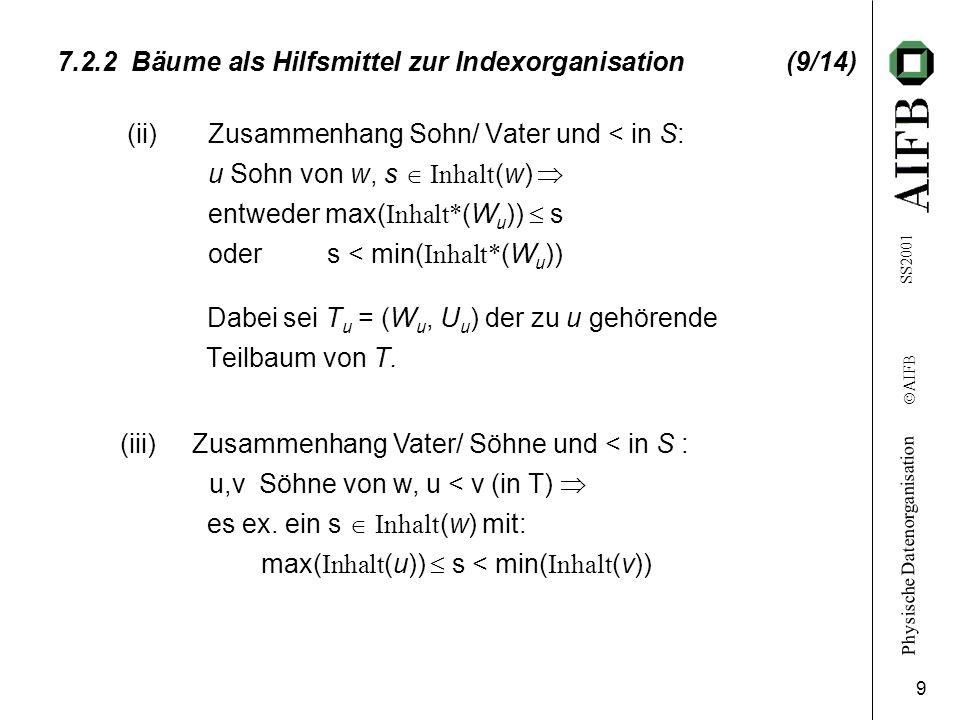 Physische Datenorganisation Ó AIFB SS2001 9 7.2.2 Bäume als Hilfsmittel zur Indexorganisation (9/14) (ii) Zusammenhang Sohn/ Vater und < in S: u Sohn