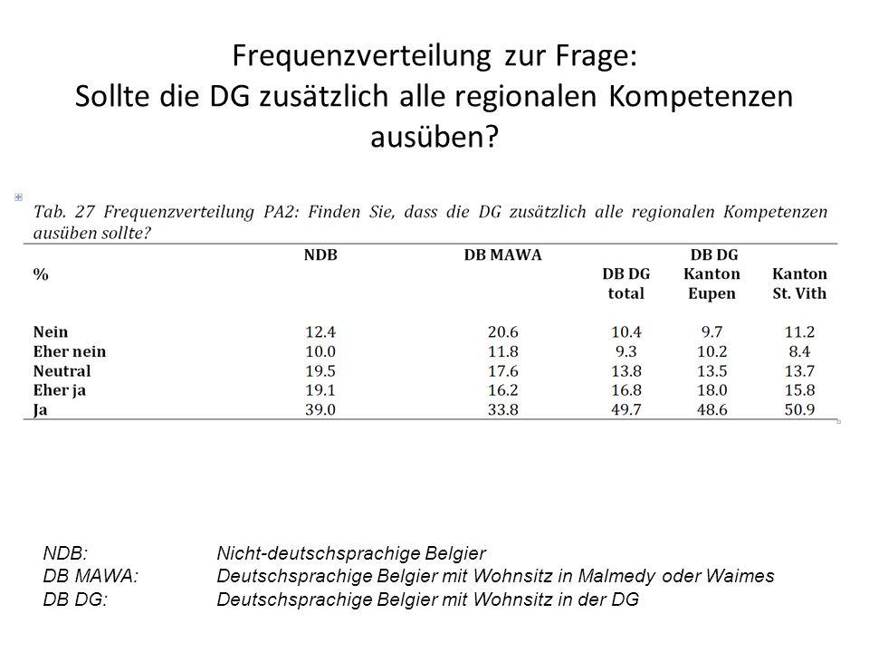 Frequenzverteilung zur Frage: Sollte die DG zusätzlich alle regionalen Kompetenzen ausüben.