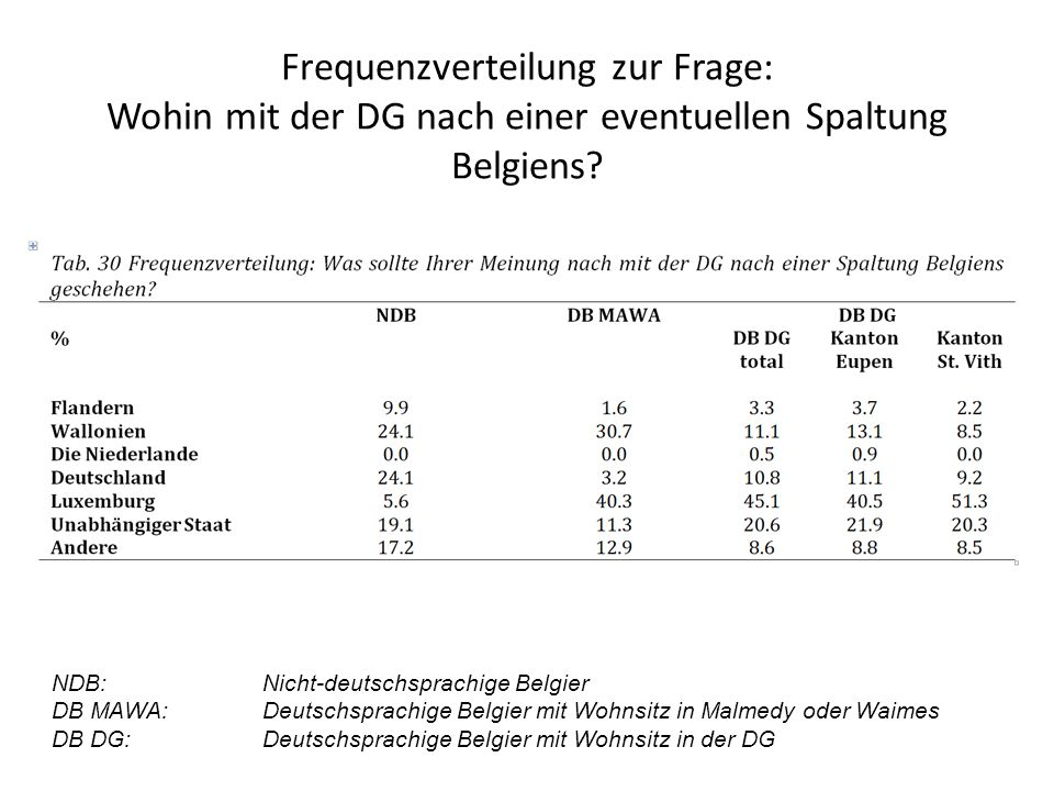 Frequenzverteilung zur Frage: Wohin mit der DG nach einer eventuellen Spaltung Belgiens.
