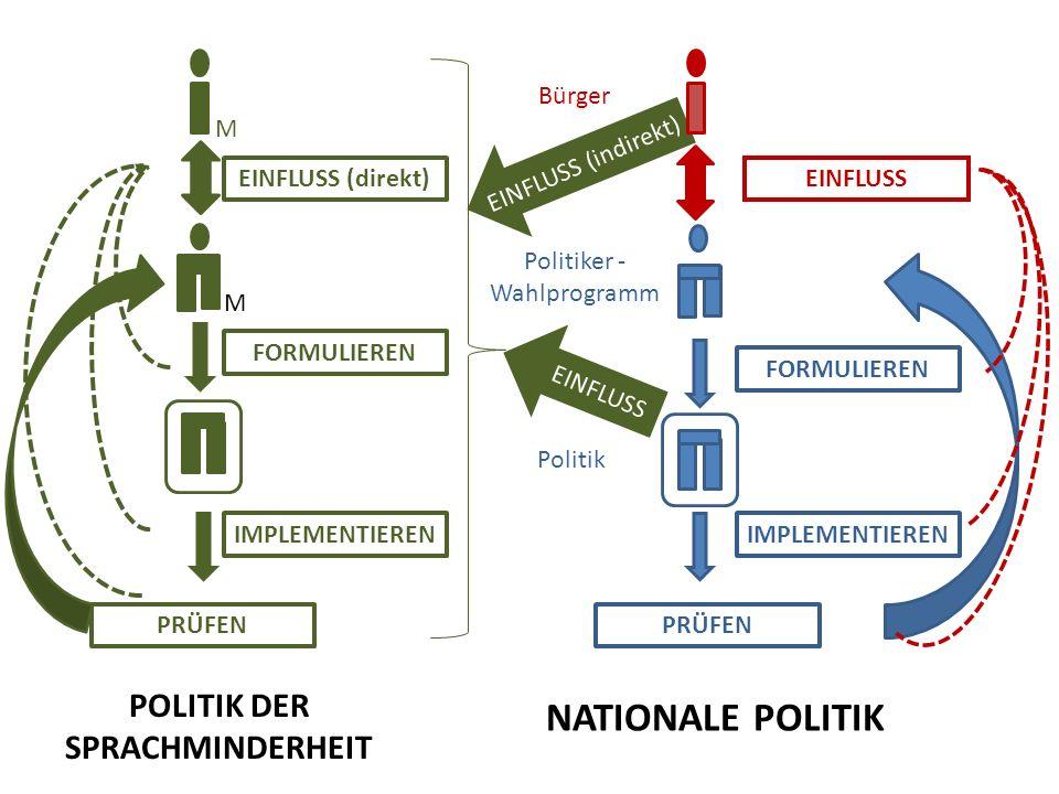 Bürger Politiker - Wahlprogramm Politik EINFLUSS FORMULIEREN IMPLEMENTIEREN PRÜFEN M EINFLUSS (direkt) M FORMULIEREN IMPLEMENTIEREN PRÜFEN POLITIK DER SPRACHMINDERHEIT NATIONALE POLITIK EINFLUSS EINFLUSS (indirekt)