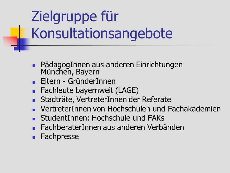 Zielgruppe für Konsultationsangebote PädagogInnen aus anderen Einrichtungen München, Bayern Eltern - GründerInnen Fachleute bayernweit (LAGE) Stadträte, VertreterInnen der Referate VertreterInnen von Hochschulen und Fachakademien StudentInnen: Hochschule und FAKs FachberaterInnen aus anderen Verbänden Fachpresse