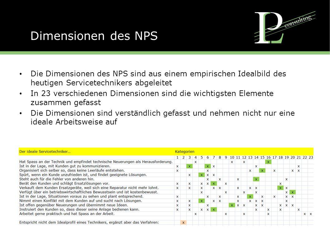 Dimensionen des NPS