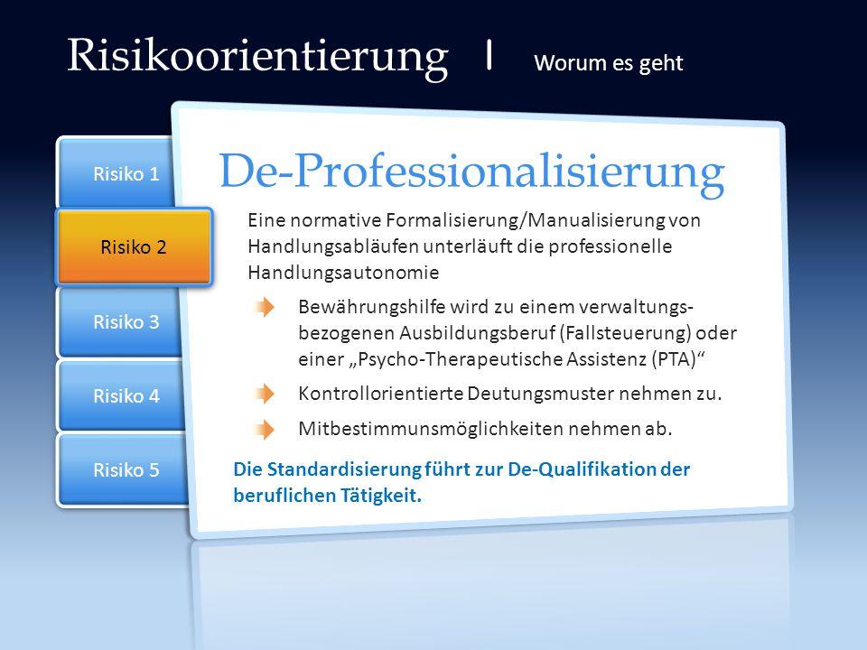 Risiko 2 Risiko 3 Risiko 4 Risiko 1 Risiko 5 Risikoorientierung | Worum es geht De-Professionalisierung Eine normative Formalisierung/Manualisierung v