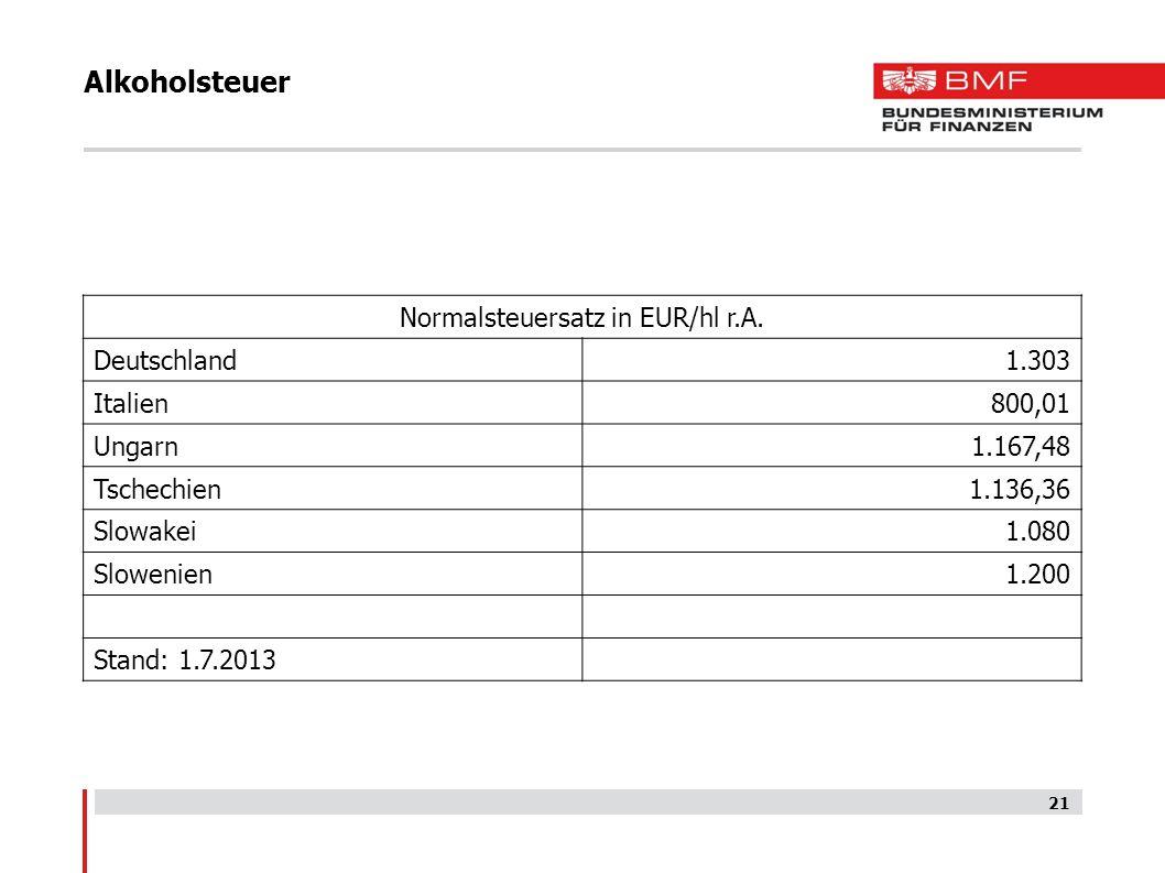 Alkoholsteuer Normalsteuersatz in EUR/hl r.A. Deutschland1.303 Italien800,01 Ungarn1.167,48 Tschechien1.136,36 Slowakei1.080 Slowenien1.200 Stand: 1.7