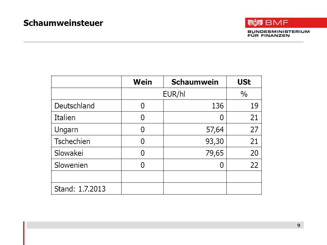 Schaumweinsteuer WeinSchaumweinUSt EUR/hl% Deutschland013619 Italien0021 Ungarn057,6427 Tschechien093,3021 Slowakei079,6520 Slowenien0022 Stand: 1.7.2
