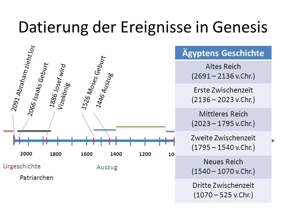 Datierung der Ereignisse in Genesis 2000 1800 1600 1400 1200 1000 800 600 400 Urgeschichte Patriarchen Auszug 2091 Abraham zieht los 2066 Isaaks Gebur