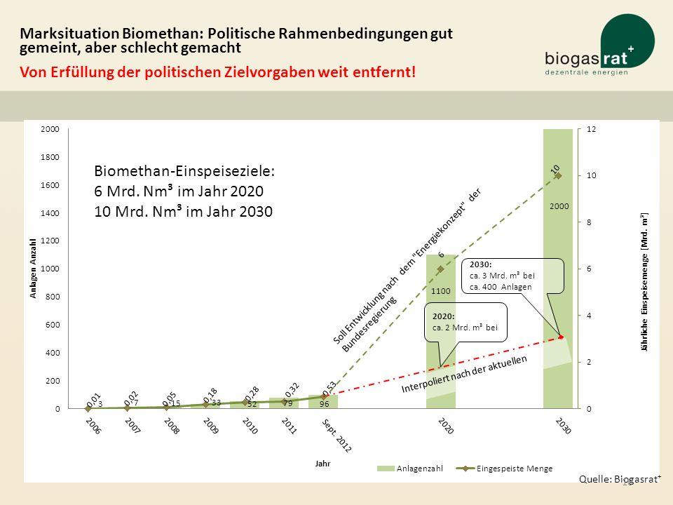 Quelle: Biogasrat + Marksituation Biomethan: Politische Rahmenbedingungen gut gemeint, aber schlecht gemacht Von Erfüllung der politischen Zielvorgabe