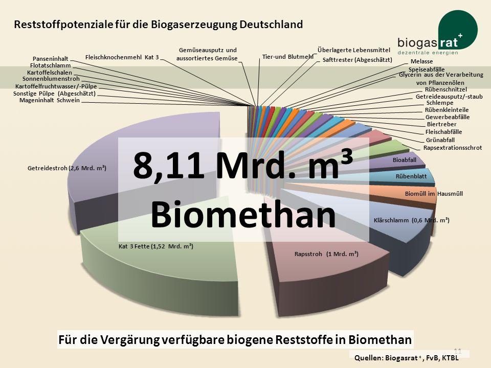 11 Reststoffpotenziale für die Biogaserzeugung Deutschland