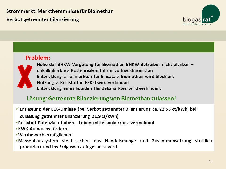 Strommarkt: Markthemmnisse für Biomethan Verbot getrennter Bilanzierung Problem: Höhe der BHKW-Vergütung für Biomethan-BHKW-Betreiber nicht planbar –
