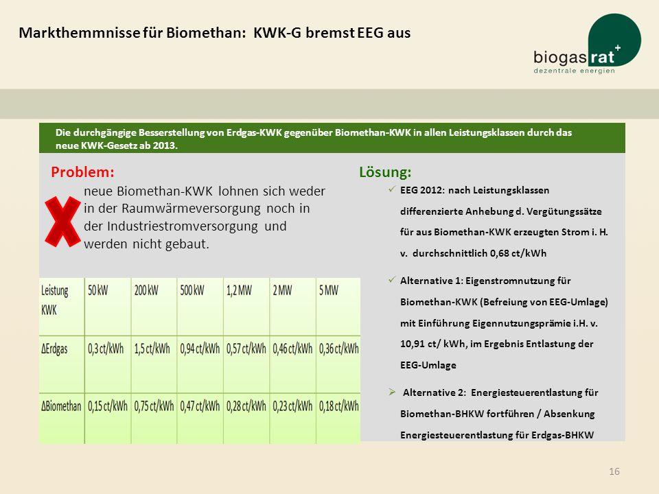 Markthemmnisse für Biomethan: KWK-G bremst EEG aus Problem: neue Biomethan-KWK lohnen sich weder in der Raumwärmeversorgung noch in der Industriestrom