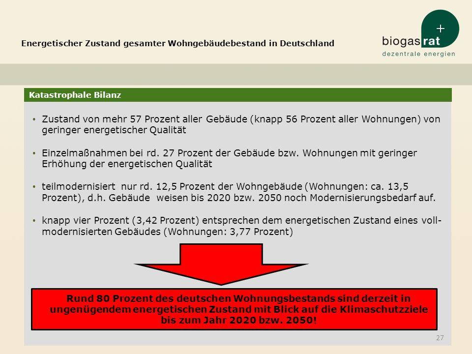 Katastrophale Bilanz Energetischer Zustand gesamter Wohngebäudebestand in Deutschland 27 Zustand von mehr 57 Prozent aller Gebäude (knapp 56 Prozent a