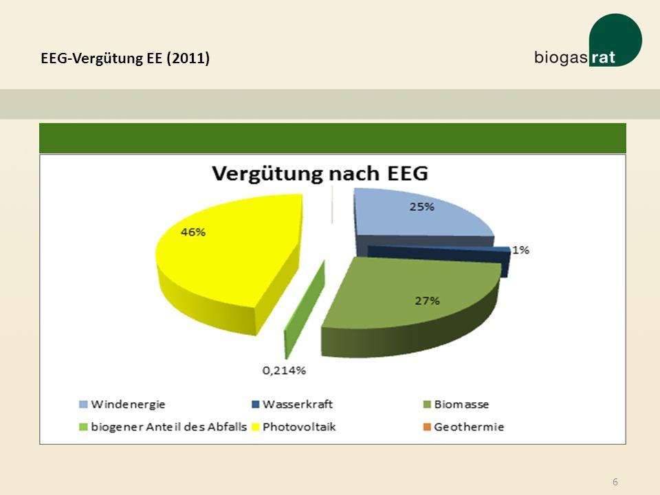 EEG-Vergütung EE (2011) 6