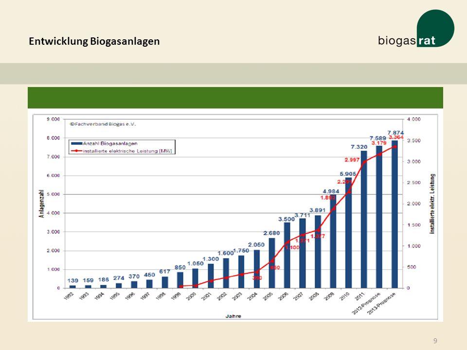 Entwicklung Biogasanlagen 9