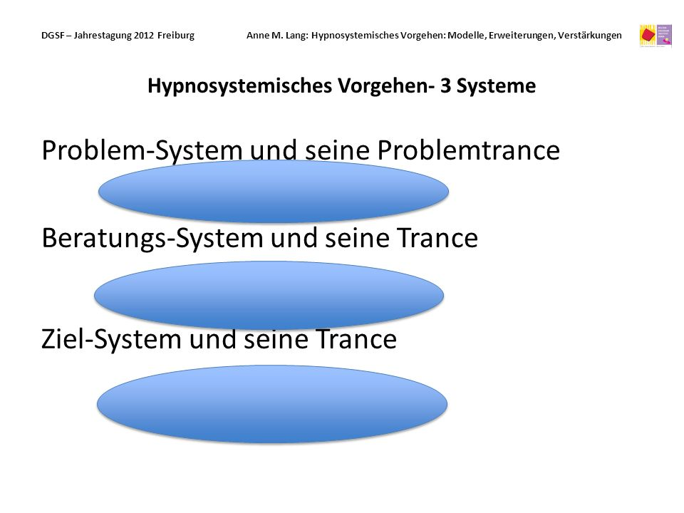 Hypnosystemisches Vorgehen- 3 Systeme Problem-System und seine Problemtrance Beratungs-System und seine Trance Ziel-System und seine Trance DGSF – Jahrestagung 2012 Freiburg Anne M.