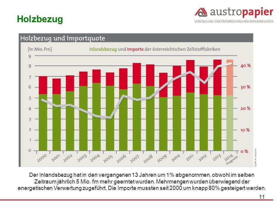 11 Der Inlandsbezug hat in den vergangenen 13 Jahren um 1% abgenommen, obwohl im selben Zeitraum jährlich 5 Mio. fm mehr geerntet wurden. Mehrmengen w