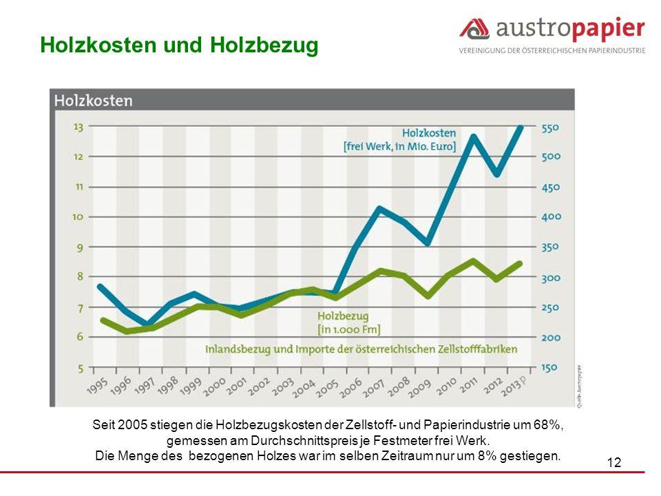 12 Seit 2005 stiegen die Holzbezugskosten der Zellstoff- und Papierindustrie um 68%, gemessen am Durchschnittspreis je Festmeter frei Werk. Die Menge