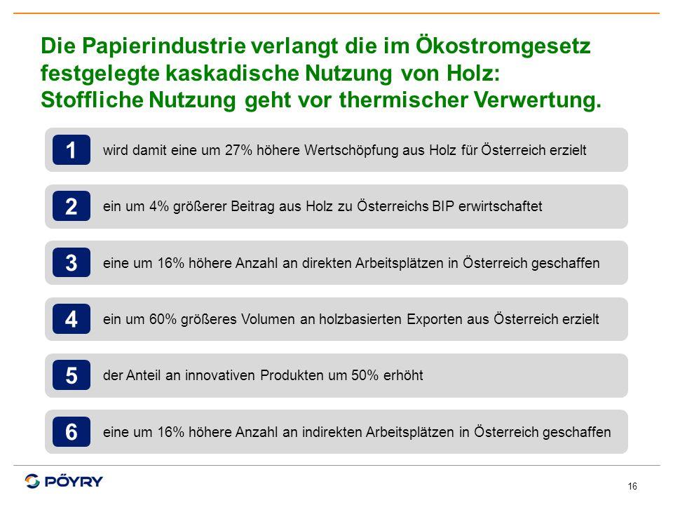 16 wird damit eine um 27% höhere Wertschöpfung aus Holz für Österreich erzielt 1 ein um 4% größerer Beitrag aus Holz zu Österreichs BIP erwirtschaftet