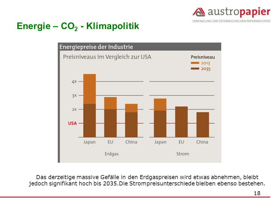 18 Energie – CO 2 - Klimapolitik Das derzeitige massive Gefälle in den Erdgaspreisen wird etwas abnehmen, bleibt jedoch signifikant hoch bis 2035.Die