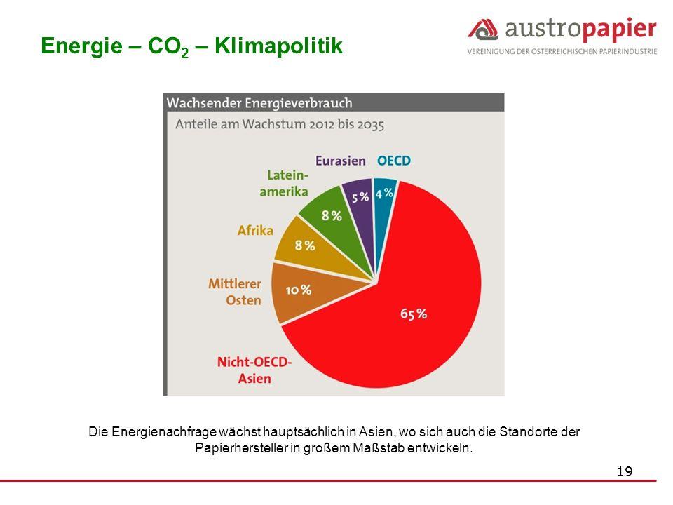 19 Energie – CO 2 – Klimapolitik Die Energienachfrage wächst hauptsächlich in Asien, wo sich auch die Standorte der Papierhersteller in großem Maßstab