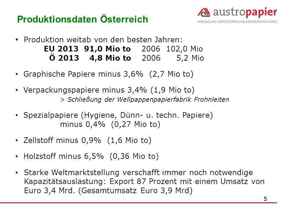 5 Produktionsdaten Österreich Produktion weitab von den besten Jahren: EU 2013 91,0 Mio to 2006 102,0 Mio Ö 2013 4,8 Mio to 2006 5,2 Mio Graphische Pa