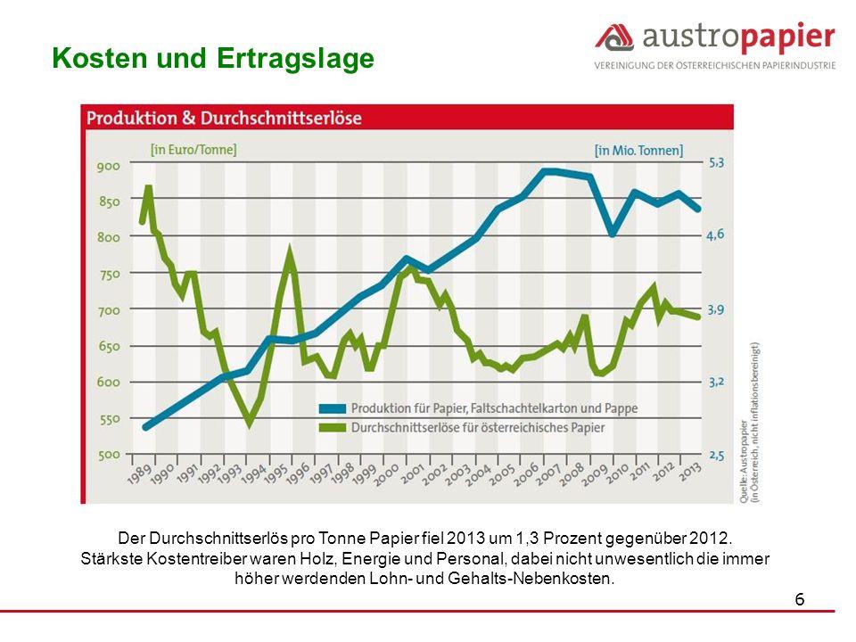 6 Kosten und Ertragslage Der Durchschnittserlös pro Tonne Papier fiel 2013 um 1,3 Prozent gegenüber 2012. Stärkste Kostentreiber waren Holz, Energie u
