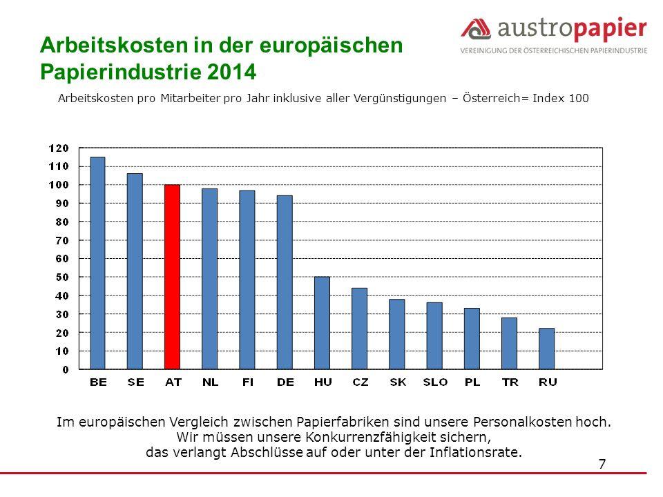 Arbeitskosten pro Mitarbeiter pro Jahr inklusive aller Vergünstigungen – Österreich= Index 100 Im europäischen Vergleich zwischen Papierfabriken sind