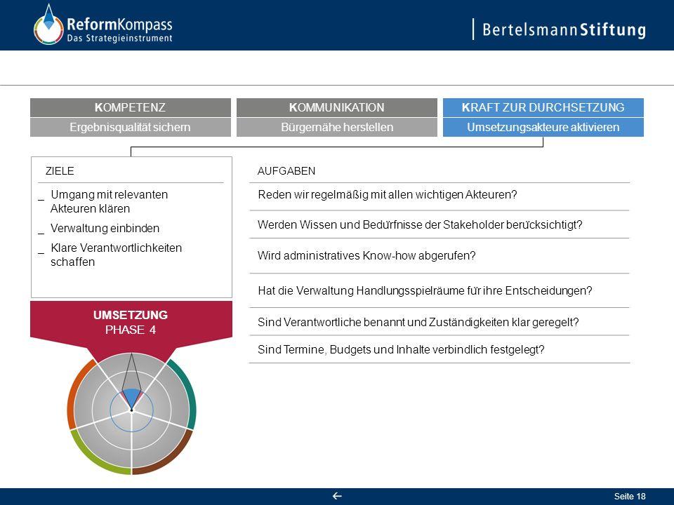 Seite 19 Kontrollmechanismen effektivieren KOMPETENZ Feedback gewährleisten KOMMUNIKATION Handlungsspielräume bewahren KRAFT ZUR DURCHSETZUNG FORTLAUFENDE ERFOLGSKONTROLLE PHASE 5