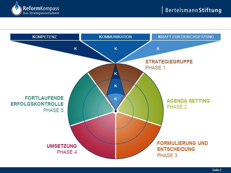 Seite 3 Innovationskultur fördern KOMPETENZ Kommunikationskapazitäten stärken KOMMUNIKATION Durchsetzungsfähigkeit sichern KRAFT ZUR DURCHSETZUNG STRATEGIEGRUPPE PHASE 1
