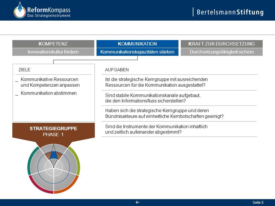 Seite 5 Ist die strategische Kerngruppe mit ausreichenden Ressourcen für die Kommunikation ausgestattet.