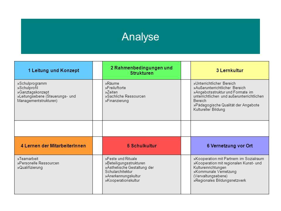 Analyse 1 Leitung und Konzept 2 Rahmenbedingungen und Strukturen 3 Lernkultur » Schulprogramm » Schulprofil » Ganztagskonzept » Leitungsebene (Steueru