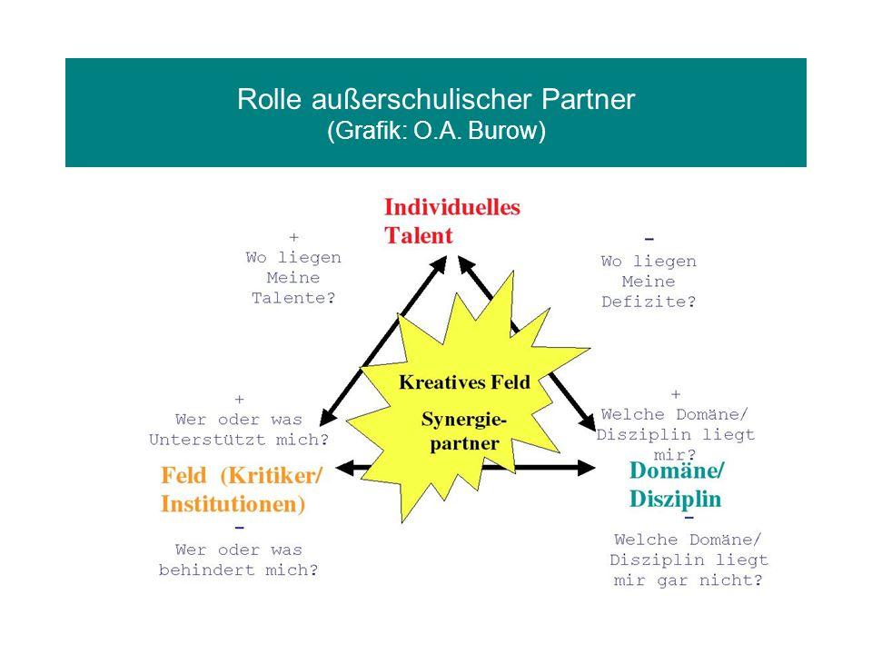 Rolle außerschulischer Partner (Grafik: O.A. Burow)