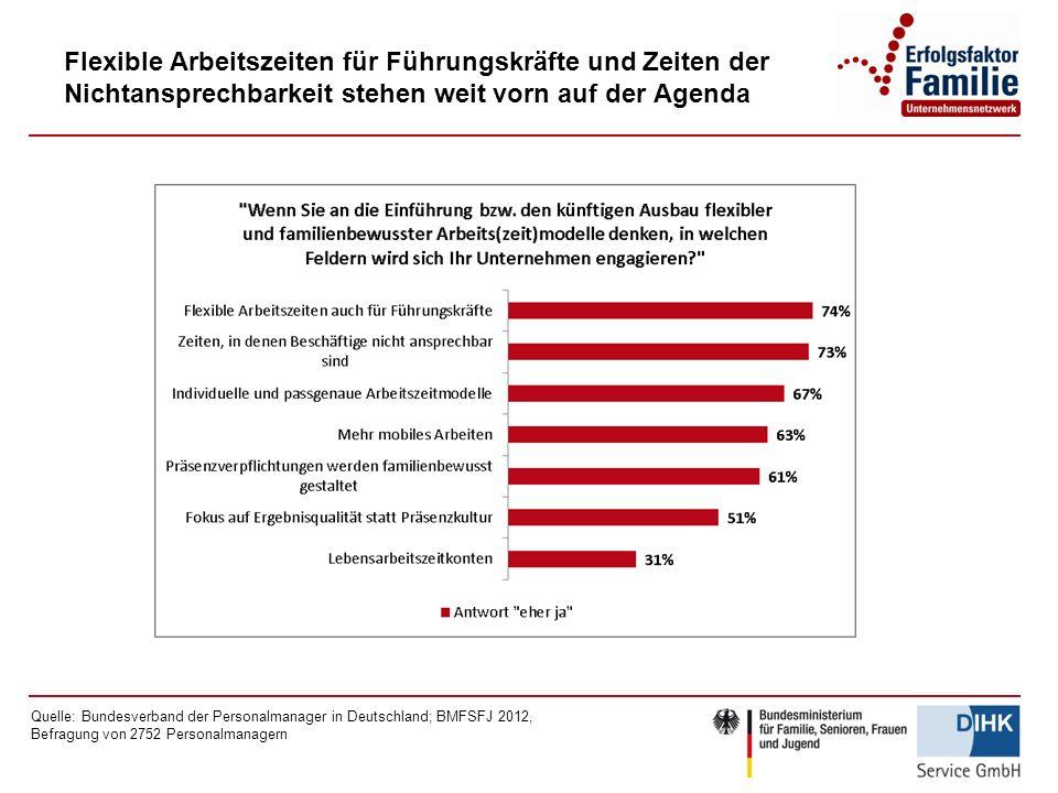 Flexible Arbeitszeiten für Führungskräfte und Zeiten der Nichtansprechbarkeit stehen weit vorn auf der Agenda Quelle: Bundesverband der Personalmanager in Deutschland; BMFSFJ 2012, Befragung von 2752 Personalmanagern