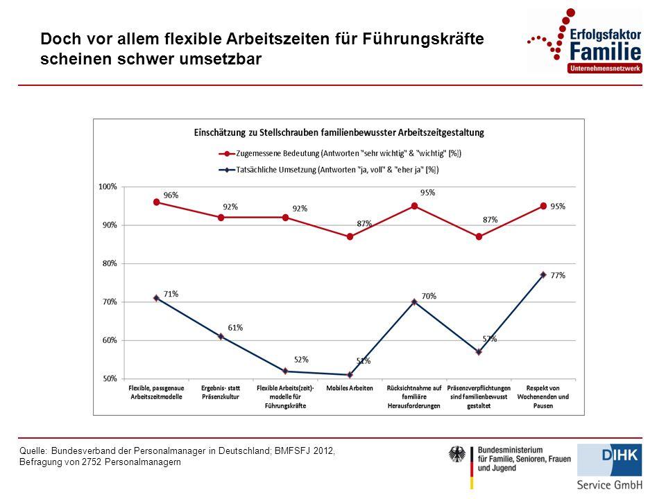 Doch vor allem flexible Arbeitszeiten für Führungskräfte scheinen schwer umsetzbar Quelle: Bundesverband der Personalmanager in Deutschland; BMFSFJ 2012, Befragung von 2752 Personalmanagern